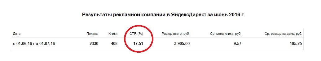 Автобоксы ЯндексДирект